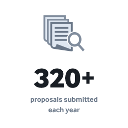 320+ proposals submitted each year